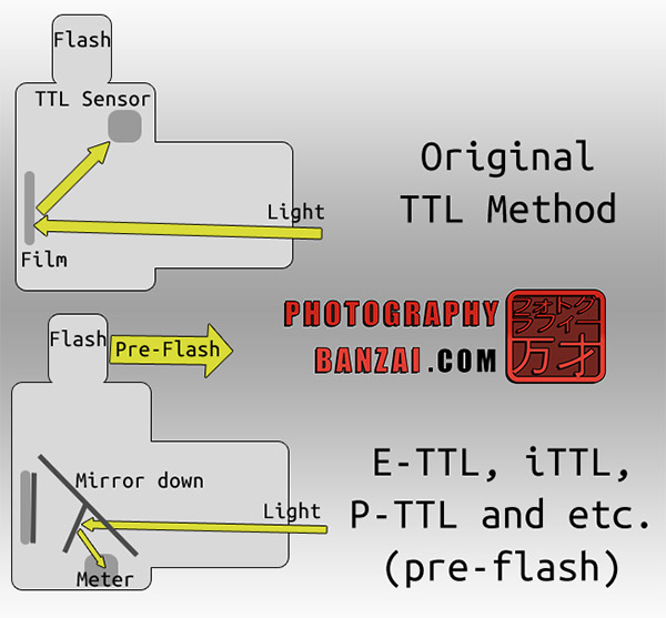 Photography Camera Diagram besides  on royalty free stock image color filter bayer rgb